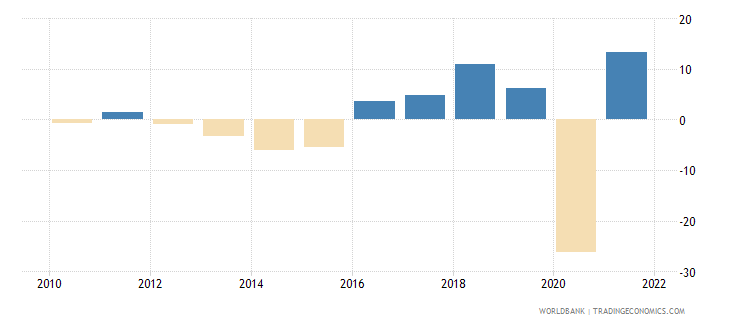 mauritius gross fixed capital formation annual percent growth wb data