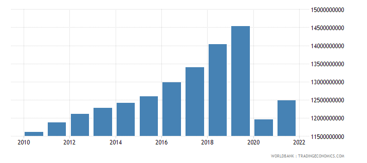 mauritius gross national expenditure constant 2000 us dollar wb data