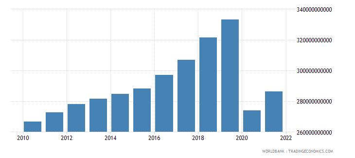 mauritius gross national expenditure constant lcu wb data