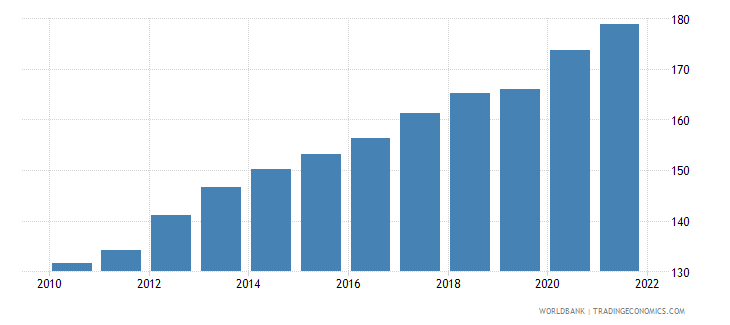 mauritius gross national expenditure deflator base year varies by country wb data