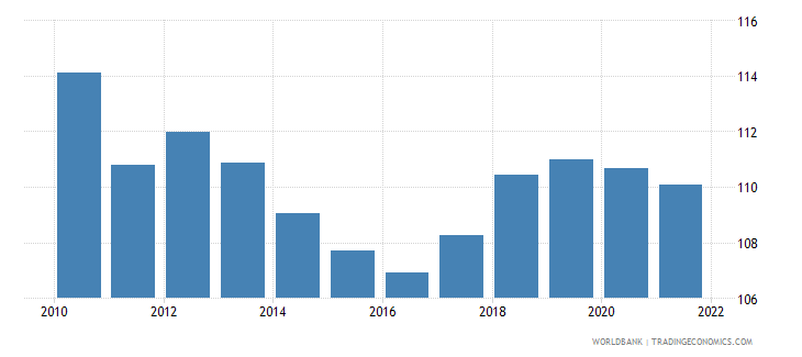 mauritius gross national expenditure percent of gdp wb data