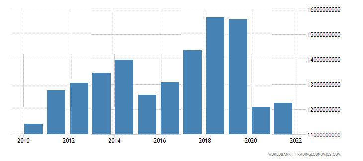 mauritius gross national expenditure us dollar wb data
