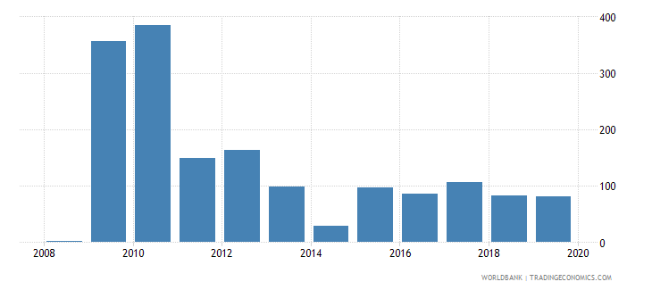 mauritius gross portfolio debt liabilities to gdp percent wb data
