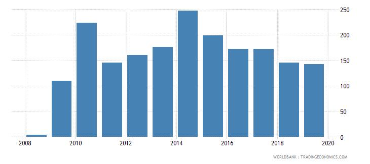 mauritius gross portfolio equity liabilities to gdp percent wb data