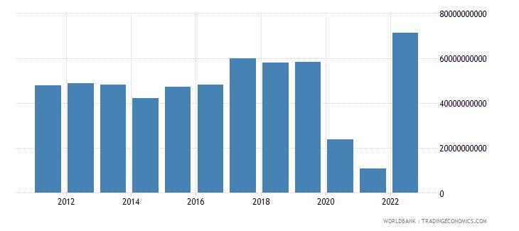mauritius gross savings current lcu wb data