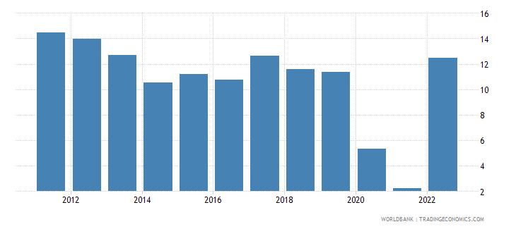 mauritius gross savings percent of gdp wb data