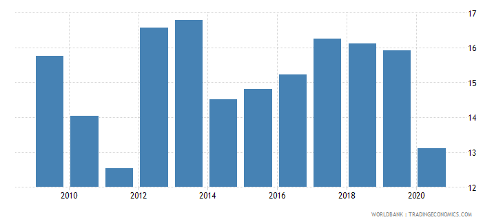 mauritius gross savings percent of gni wb data