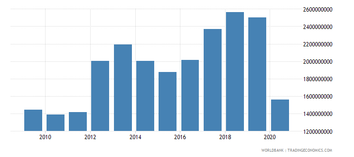 mauritius gross savings us dollar wb data