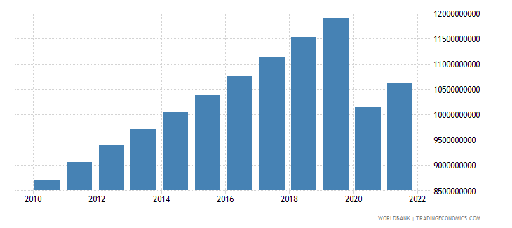 mauritius gross value added at factor cost constant 2000 us dollar wb data