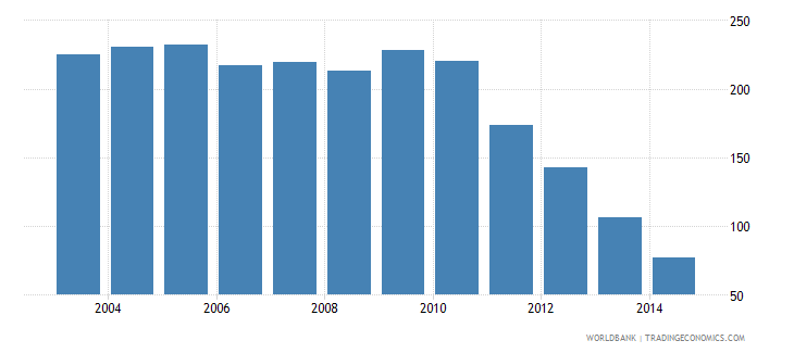 mauritius health expenditure total percent of gdp wb data