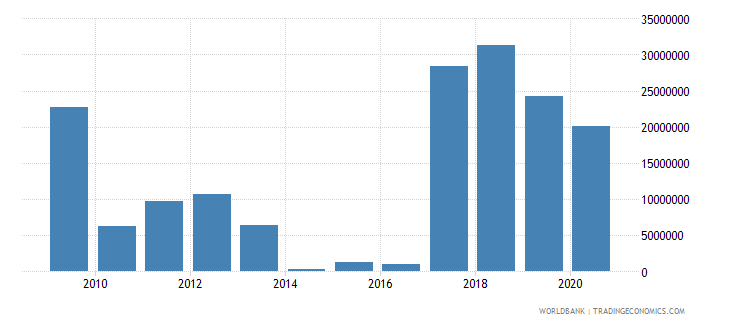 mauritius high technology exports us dollar wb data