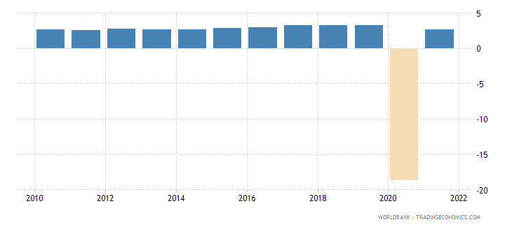 mauritius household final consumption expenditure annual percent growth wb data