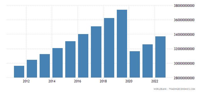 mauritius household final consumption expenditure constant lcu wb data