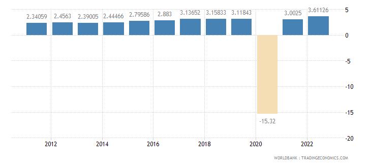 mauritius household final consumption expenditure per capita growth annual percent wb data