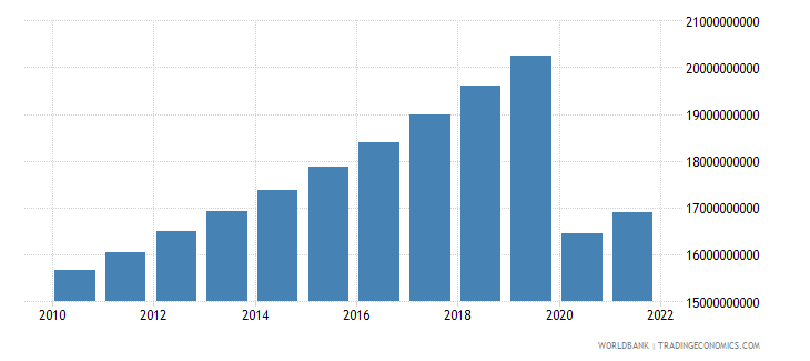mauritius household final consumption expenditure ppp constant 2005 international dollar wb data
