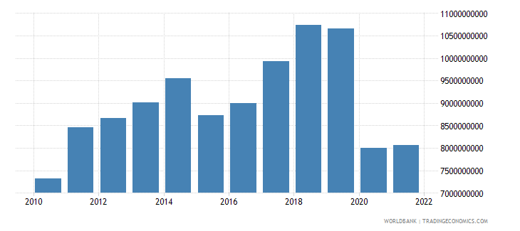 mauritius household final consumption expenditure us dollar wb data