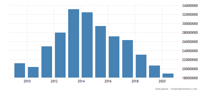 mauritius ibrd loans and ida credits dod us dollar wb data