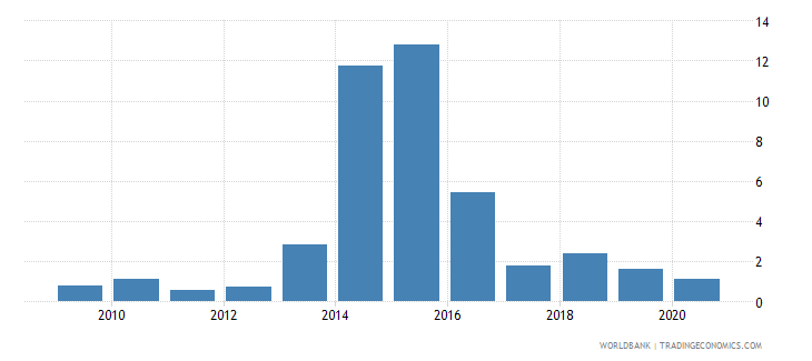 mauritius ict goods exports percent of total goods exports wb data