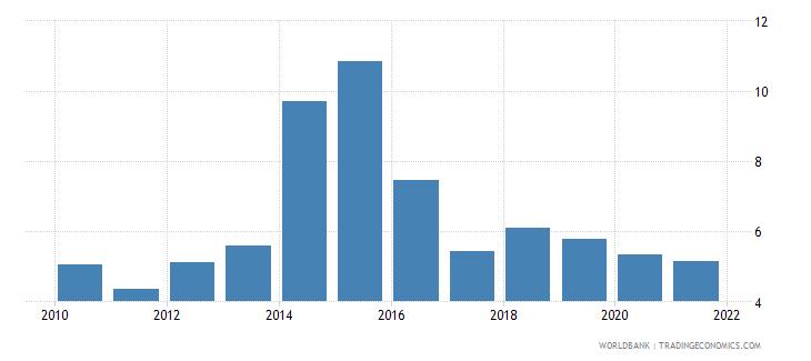 mauritius ict goods imports percent total goods imports wb data