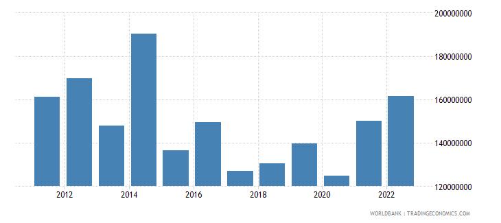 mauritius ict service exports bop us dollar wb data