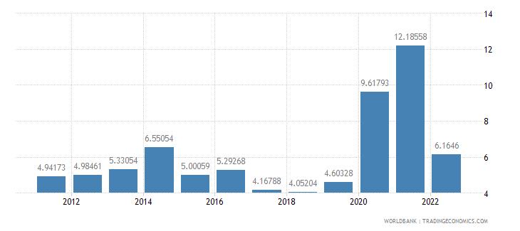 mauritius ict service exports percent of service exports bop wb data