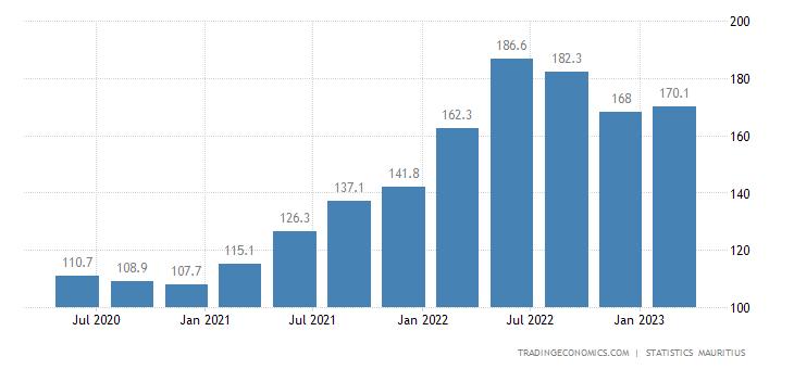 Mauritius Import Prices