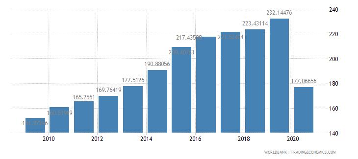 mauritius import volume index 2000  100 wb data