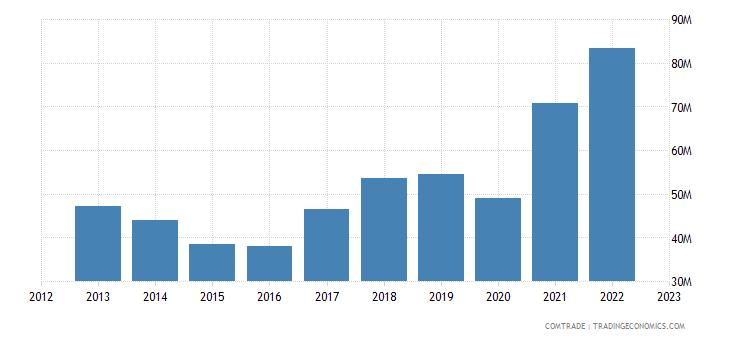 mauritius imports aluminum