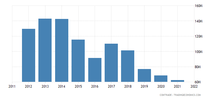 mauritius imports australia