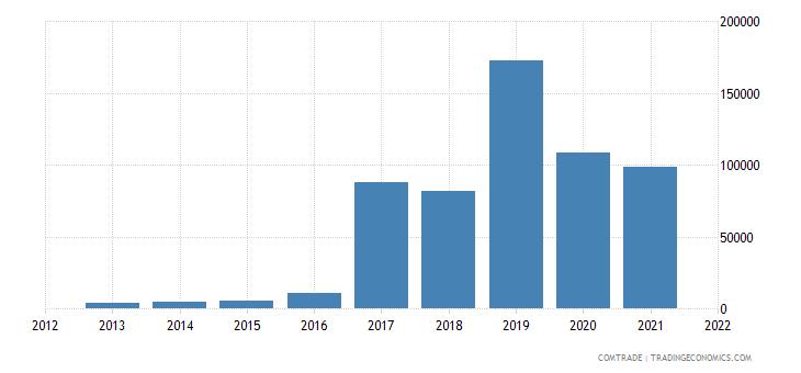 mauritius imports bolivia