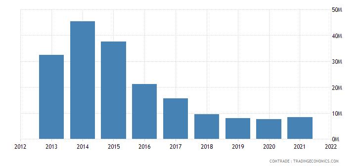 mauritius imports canada