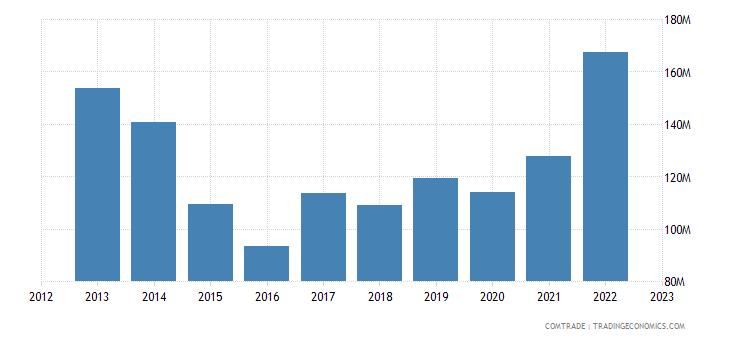 mauritius imports cereals