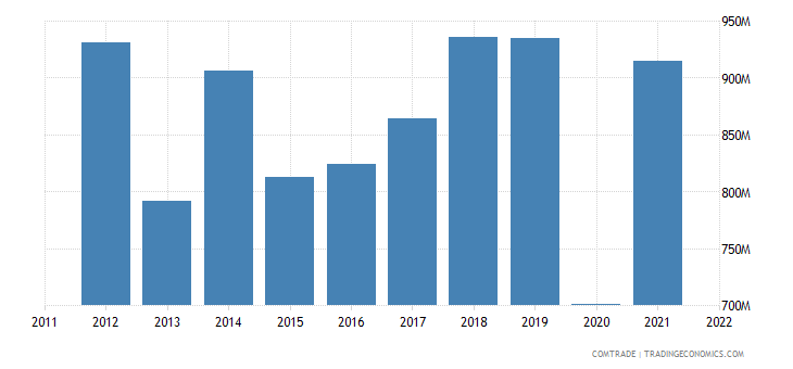 mauritius imports china