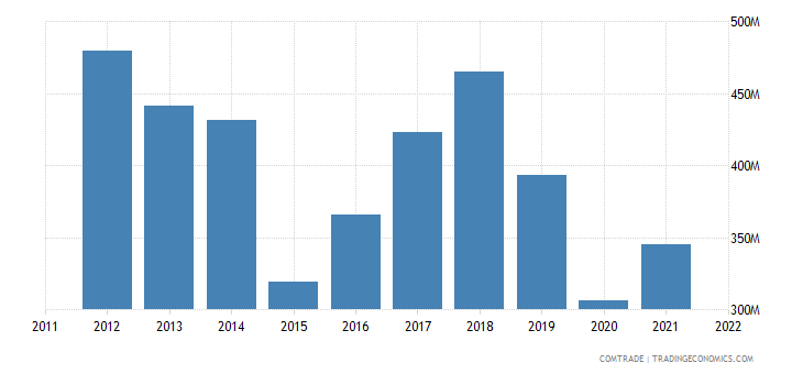 mauritius imports france