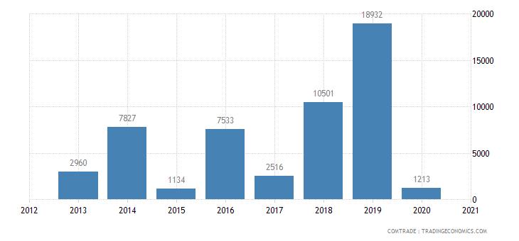 mauritius imports gambia