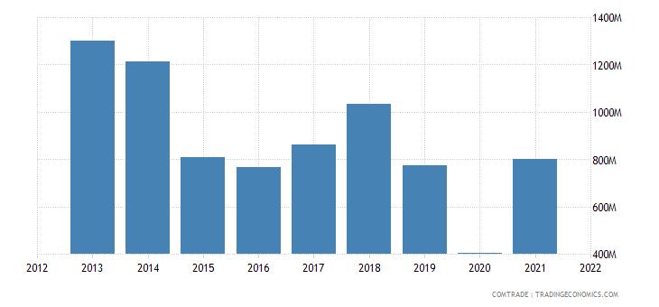 mauritius imports india