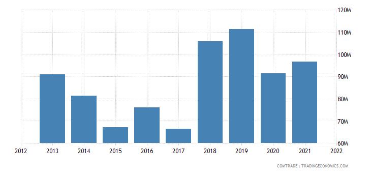 mauritius imports indonesia