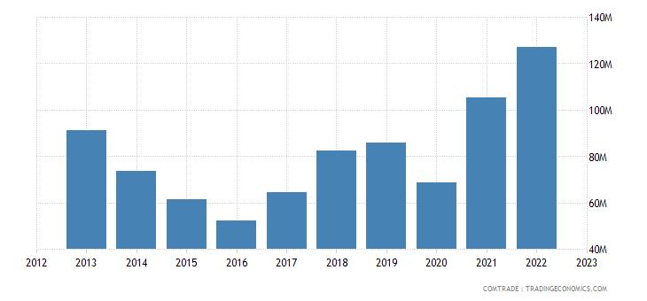 mauritius imports iron steel