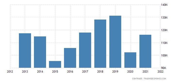 mauritius imports italy