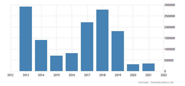 mauritius imports jordan