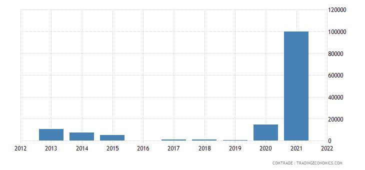 mauritius imports kazakhstan