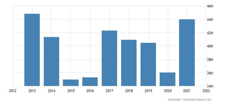 mauritius imports kenya