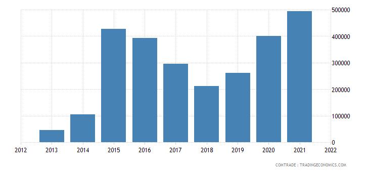 mauritius imports latvia