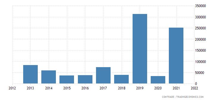 mauritius imports macau