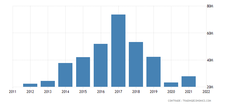 mauritius imports madagascar