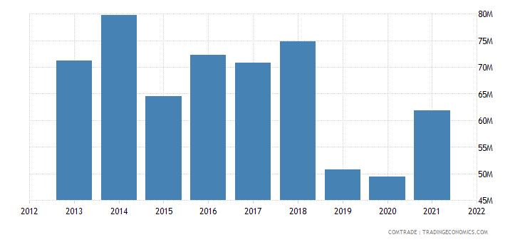 mauritius imports new zealand