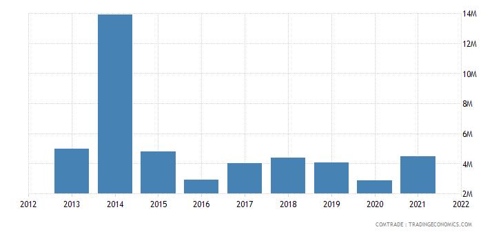 mauritius imports norway