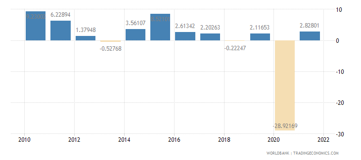 mauritius imports of goods and services annual percent growth wb data