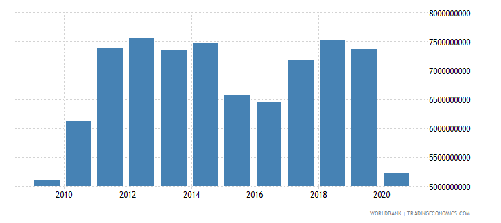 mauritius imports of goods and services bop us dollar wb data