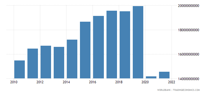 mauritius imports of goods and services constant lcu wb data